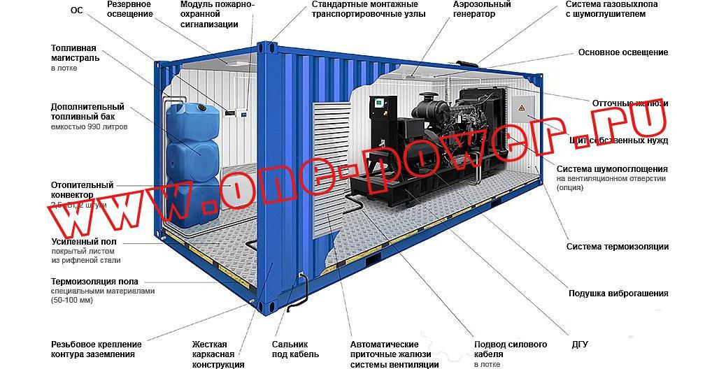 Картинка контейнера для ДЭС